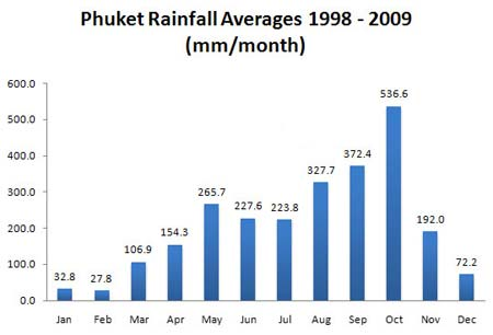 Rainfall chart for Phuket